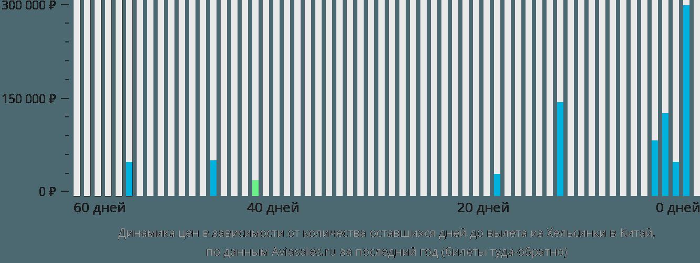 Динамика цен в зависимости от количества оставшихся дней до вылета из Хельсинки в Китай