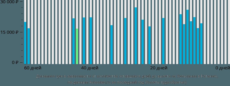 Динамика цен в зависимости от количества оставшихся дней до вылета из Хельсинки в Катанию