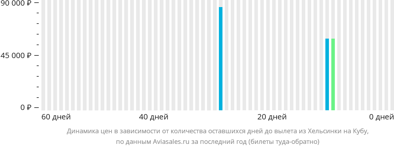 Динамика цен в зависимости от количества оставшихся дней до вылета из Хельсинки на Кубу