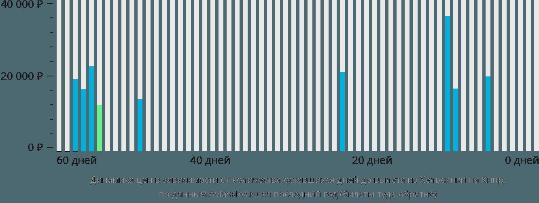 Динамика цен в зависимости от количества оставшихся дней до вылета из Хельсинки на Кипр