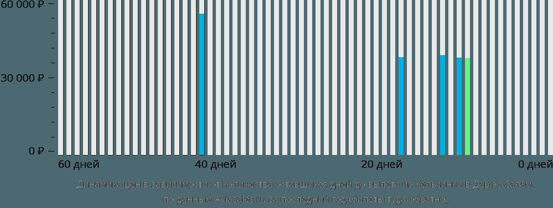Динамика цен в зависимости от количества оставшихся дней до вылета из Хельсинки в Дар-эс-Салам