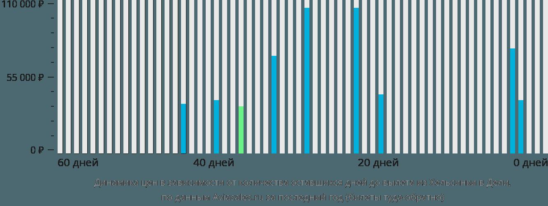 Динамика цен в зависимости от количества оставшихся дней до вылета из Хельсинки в Дели