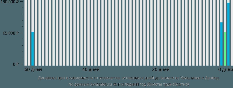 Динамика цен в зависимости от количества оставшихся дней до вылета из Хельсинки в Денвер