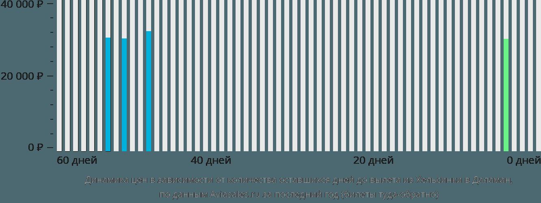 Динамика цен в зависимости от количества оставшихся дней до вылета из Хельсинки в Даламан