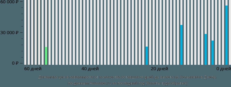 Динамика цен в зависимости от количества оставшихся дней до вылета из Хельсинки в Днепр