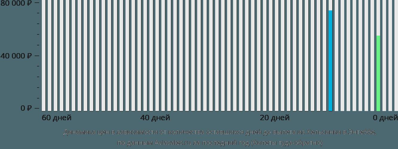 Динамика цен в зависимости от количества оставшихся дней до вылета из Хельсинки в Энтеббе