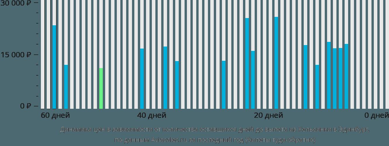 Динамика цен в зависимости от количества оставшихся дней до вылета из Хельсинки в Эдинбург