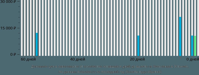 Динамика цен в зависимости от количества оставшихся дней до вылета из Хельсинки в Эстонию