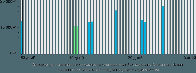 Динамика цен в зависимости от количества оставшихся дней до вылета из Хельсинки в Нарвик