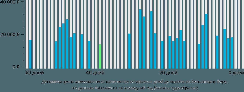 Динамика цен в зависимости от количества оставшихся дней до вылета из Хельсинки в Фару