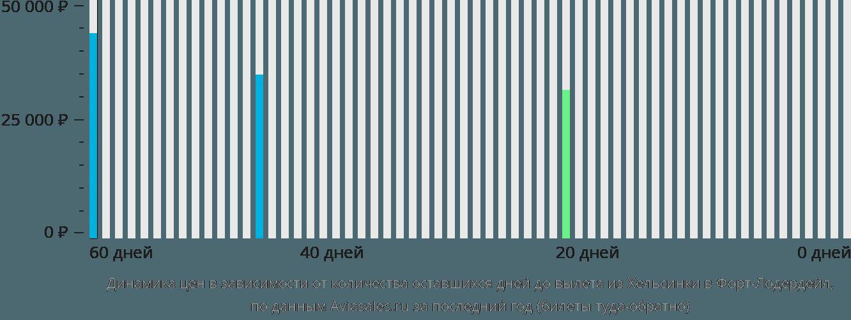 Динамика цен в зависимости от количества оставшихся дней до вылета из Хельсинки в Форт-Лодердейл