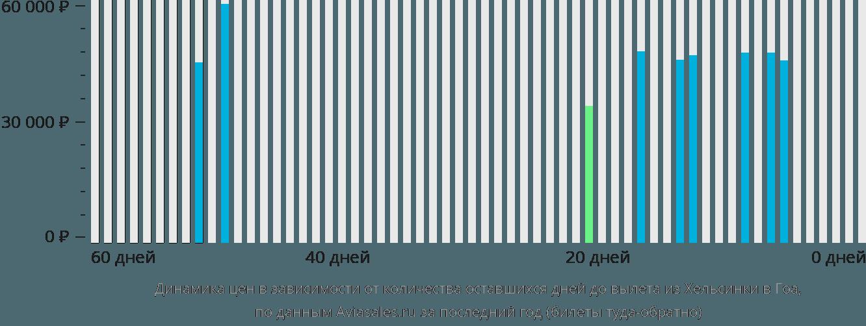 Динамика цен в зависимости от количества оставшихся дней до вылета из Хельсинки в Гоа