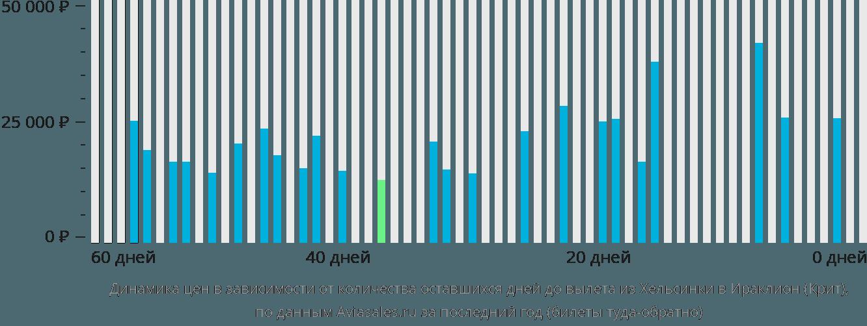 Динамика цен в зависимости от количества оставшихся дней до вылета из Хельсинки в Ираклион (Крит)