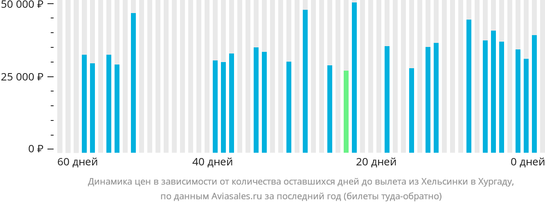 Динамика цен в зависимости от количества оставшихся дней до вылета из Хельсинки в Хургаду