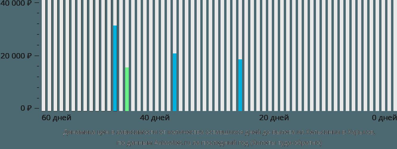Динамика цен в зависимости от количества оставшихся дней до вылета из Хельсинки в Харьков