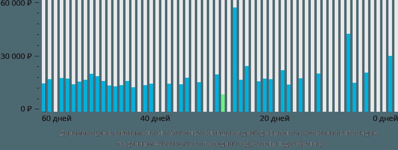 Динамика цен в зависимости от количества оставшихся дней до вылета из Хельсинки в Исландию