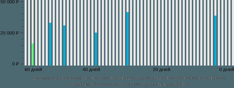 Динамика цен в зависимости от количества оставшихся дней до вылета из Хельсинки на Санторини