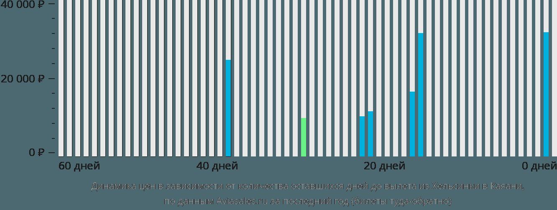 Динамика цен в зависимости от количества оставшихся дней до вылета из Хельсинки в Каяани