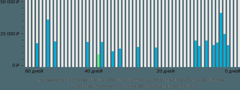 Динамика цен в зависимости от количества оставшихся дней до вылета из Хельсинки в Куусамо