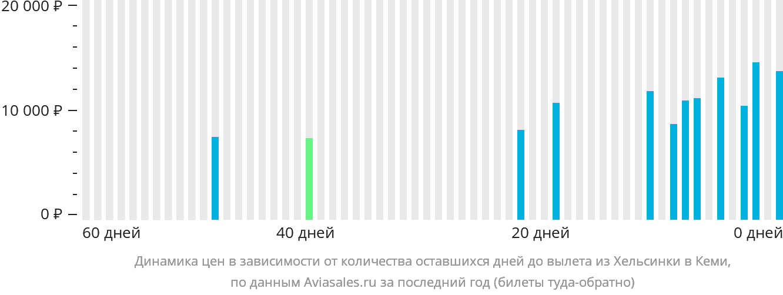 Динамика цен в зависимости от количества оставшихся дней до вылета из Хельсинки в Кеми