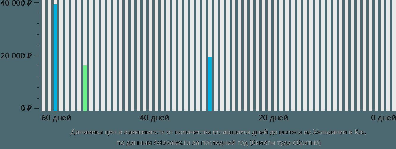 Динамика цен в зависимости от количества оставшихся дней до вылета из Хельсинки в Кос