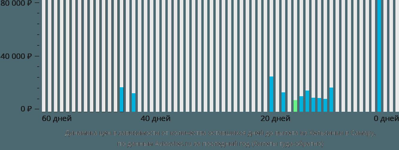 Динамика цен в зависимости от количества оставшихся дней до вылета из Хельсинки в Самару