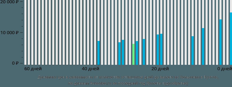 Динамика цен в зависимости от количества оставшихся дней до вылета из Хельсинки в Куопио