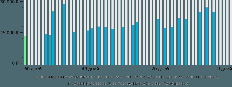 Динамика цен в зависимости от количества оставшихся дней до вылета из Хельсинки в Ларнаку