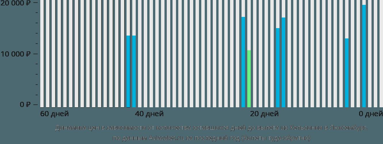 Динамика цен в зависимости от количества оставшихся дней до вылета из Хельсинки в Люксембург
