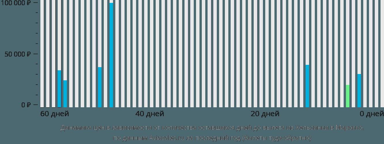 Динамика цен в зависимости от количества оставшихся дней до вылета из Хельсинки в Марокко