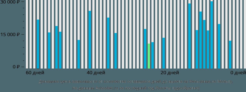 Динамика цен в зависимости от количества оставшихся дней до вылета из Хельсинки на Мальту