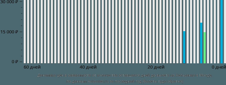 Динамика цен в зависимости от количества оставшихся дней до вылета из Хельсинки в Молде