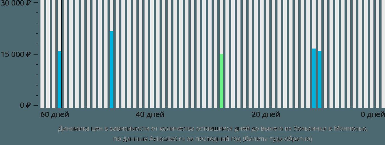Динамика цен в зависимости от количества оставшихся дней до вылета из Хельсинки в Монпелье