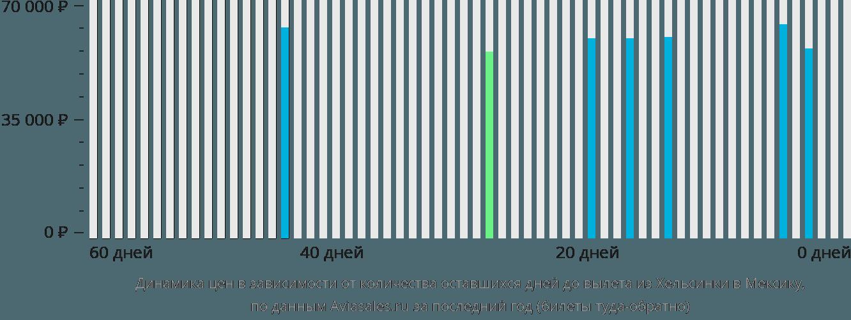Динамика цен в зависимости от количества оставшихся дней до вылета из Хельсинки в Мексику