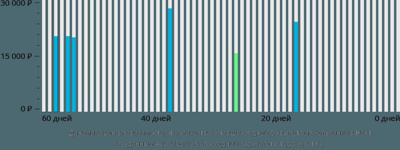 Динамика цен в зависимости от количества оставшихся дней до вылета из Хельсинки в Нант