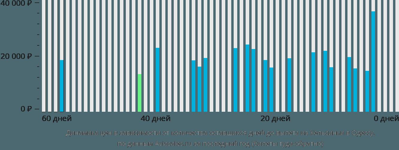 Динамика цен в зависимости от количества оставшихся дней до вылета из Хельсинки в Одессу