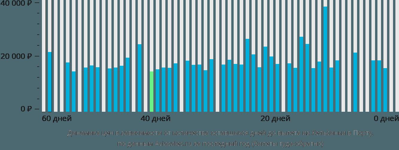 Динамика цен в зависимости от количества оставшихся дней до вылета из Хельсинки в Порту