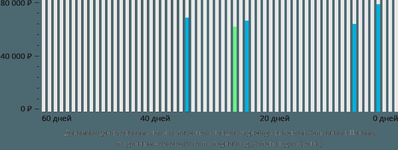 Динамика цен в зависимости от количества оставшихся дней до вылета из Хельсинки в Панаму