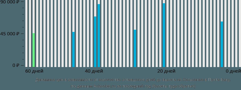 Динамика цен в зависимости от количества оставшихся дней до вылета из Хельсинки в Пунта-Кану