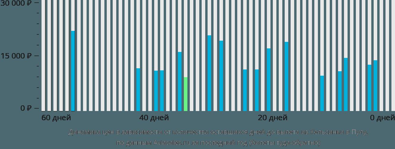 Динамика цен в зависимости от количества оставшихся дней до вылета из Хельсинки в Пулу