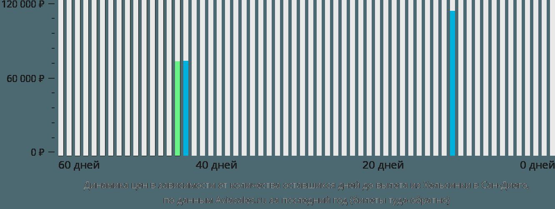 Динамика цен в зависимости от количества оставшихся дней до вылета из Хельсинки в Сан-Диего