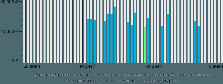 Динамика цен в зависимости от количества оставшихся дней до вылета из Хельсинки в Сантьяго