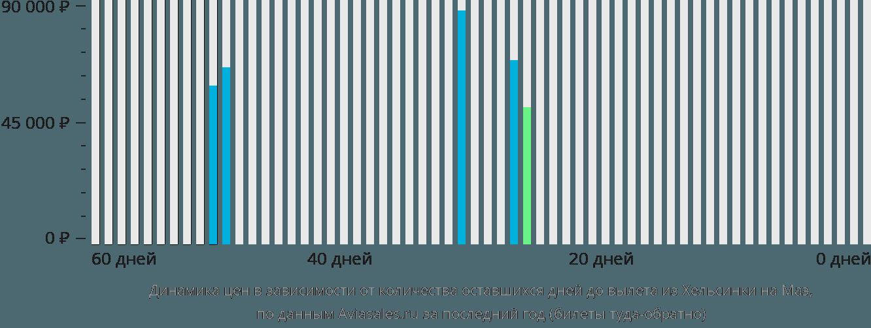 Динамика цен в зависимости от количества оставшихся дней до вылета из Хельсинки на Маэ