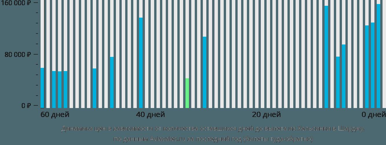 Динамика цен в зависимости от количества оставшихся дней до вылета из Хельсинки в Шарджу