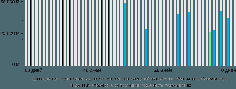 Динамика цен в зависимости от количества оставшихся дней до вылета из Хельсинки в Симферополь