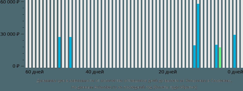 Динамика цен в зависимости от количества оставшихся дней до вылета из Хельсинки в Словению