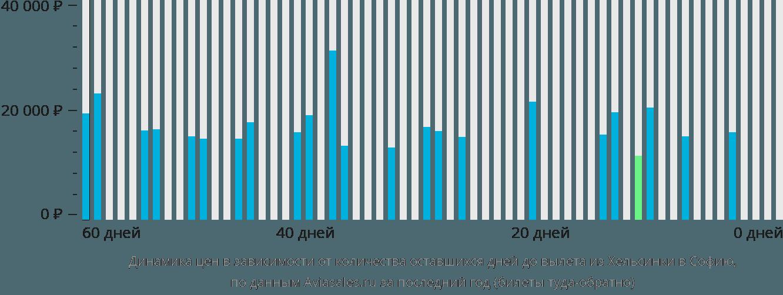 Динамика цен в зависимости от количества оставшихся дней до вылета из Хельсинки в Софию