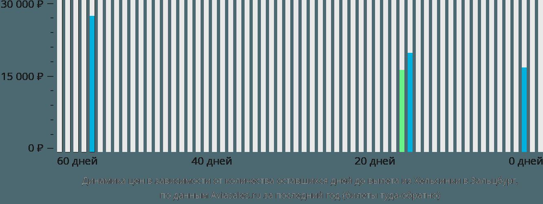 Динамика цен в зависимости от количества оставшихся дней до вылета из Хельсинки в Зальцбург