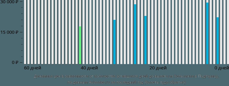 Динамика цен в зависимости от количества оставшихся дней до вылета из Хельсинки в Подгорицу