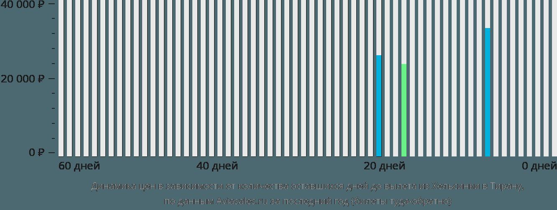 Динамика цен в зависимости от количества оставшихся дней до вылета из Хельсинки в Тирану